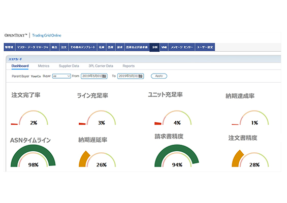 キャプチャー:KPI分析