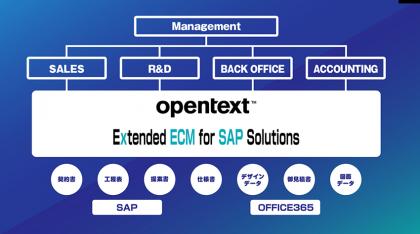 SAP×OpenTextで購買業務のペーパーレス化 <br>~テレワーク実現へ向けて~